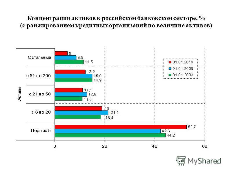 8 Концентрация активов в российском банковском секторе, % (с ранжированием кредитных организаций по величине активов)
