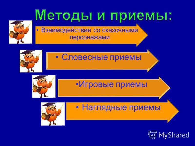 Взаимодействие со сказочными персонажами Словесные приемы Игровые приемы Наглядные приемы