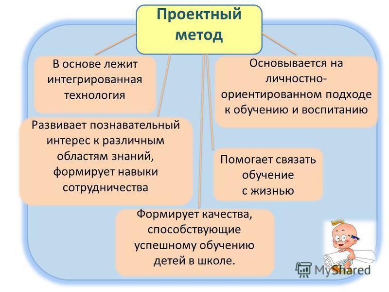 Проектный метод В основе лежит интегрированная технология Основывается на личностно- ориентированном подходе к обучению и воспитанию Развивает познавательный интерес к различным областям знаний, формирует навыки сотрудничества Помогает связать обучен