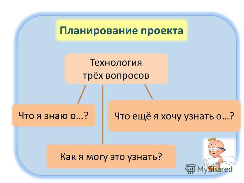 Планирование проекта Технология трёх вопросов Что я знаю о…? Как я могу это узнать? Что ещё я хочу узнать о…?