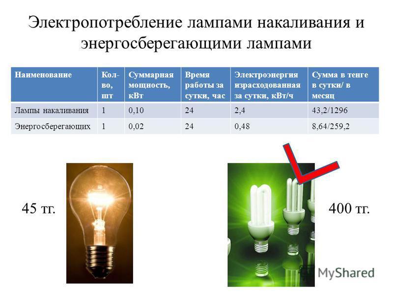 Электропотребление лампами накаливания и энергосберегающими лампами Наименование Кол- во, шт Суммарная мощность, к Вт Время работы за сутки, час Электроэнергия израсходованная за сутки, к Вт/ч Сумма в тенге в сутки/ в месяц Лампы накаливания 10,10242