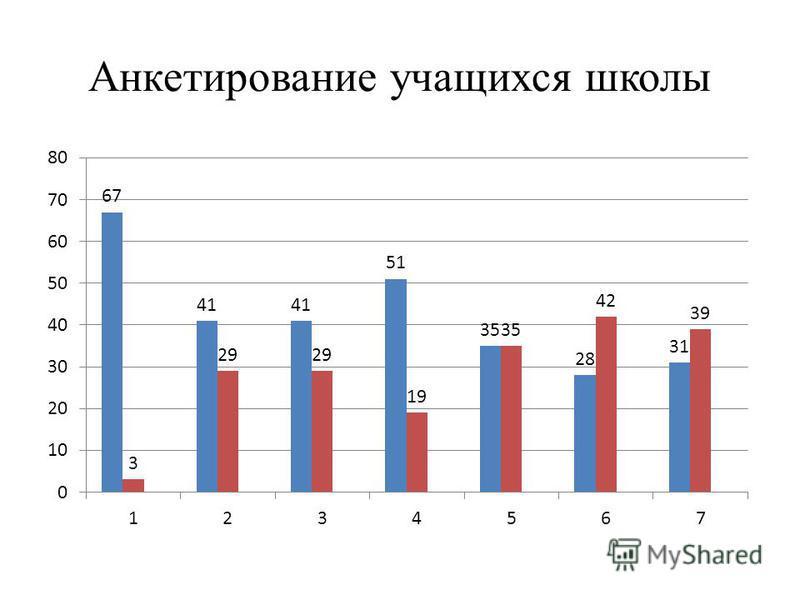 Анкетирование учащихся школы