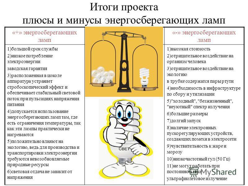 Итоги проекта плюсы и минусы энергосберегающих ламп «+» энергосберегающих ламп «-» энергосберегающих ламп 1)большой срок службы 2)низкое потребление электроэнергии заводская гарантия 3)расположенная в цоколе аппаратура устраняет стробоскопический эфф