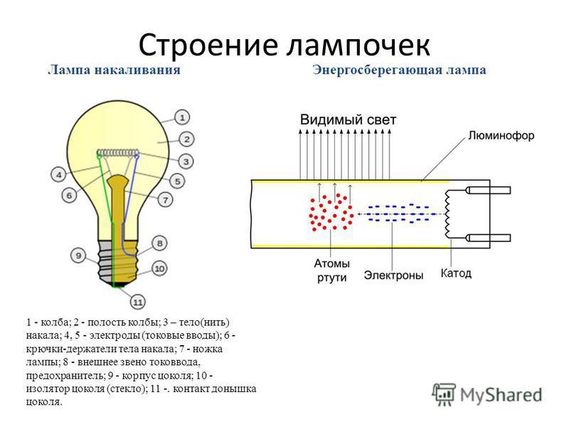 Строение лампочек Энергосберегающая лампа Лампа накаливания 1 - колба; 2 - полость колбы; 3 – тело(нить) накала; 4, 5 - электроды (токовые вводы); 6 - крючки-держатели тела накала; 7 - ножка лампы; 8 - внешнее звено токоввода, предохранитель; 9 - кор