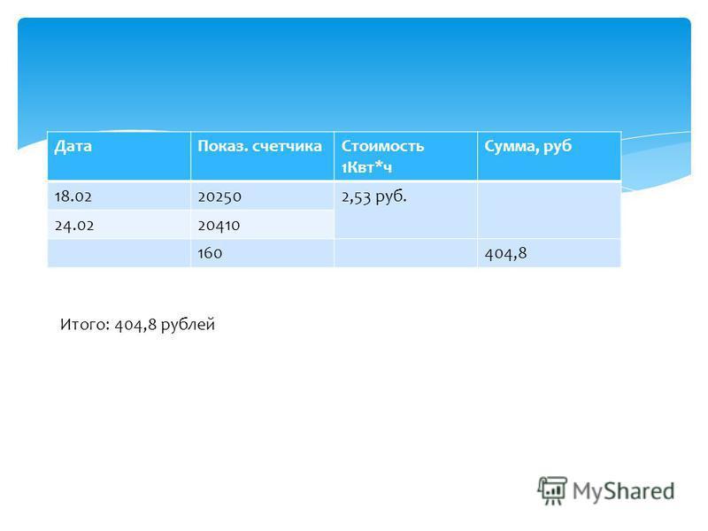 Дата Показ. счетчика Стоимость 1Квт*ч Сумма, руб 18.02202502,53 руб. 24.0220410 160404,8 Итого: 404,8 рублей