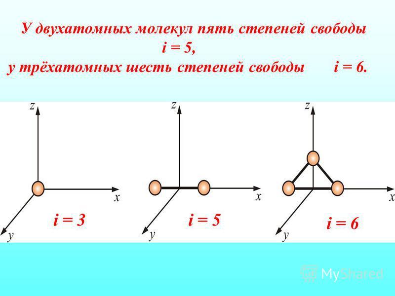 У двухатомных молекул пять степеней свободы i = 5, у трёхатомных шесть степеней свободы i = 6. i = 6 i = 5i = 3