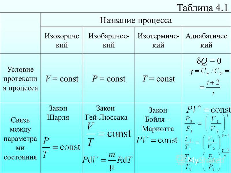 Таблица 4.1 δQ = 0 Название процесса Изохоричс кий Изобаричес- кий Изотермичс- кий Адиабатичес кий Условие протекани я процесса V = constP = constT = const Связь между параметра ми состояния Закон Шарля Закон Гей-Люссака Закон Бойля – Мариотта