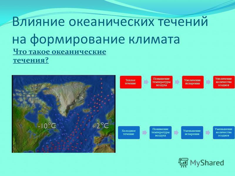 Влияние океанических течений на формирование климата Что такое океанические течения? Теплое течение Повышение температуры воздуха Увеличение испарения Увеличение количества осадков Холодное течение Понижение температуры воздуха Уменьшение испарения У