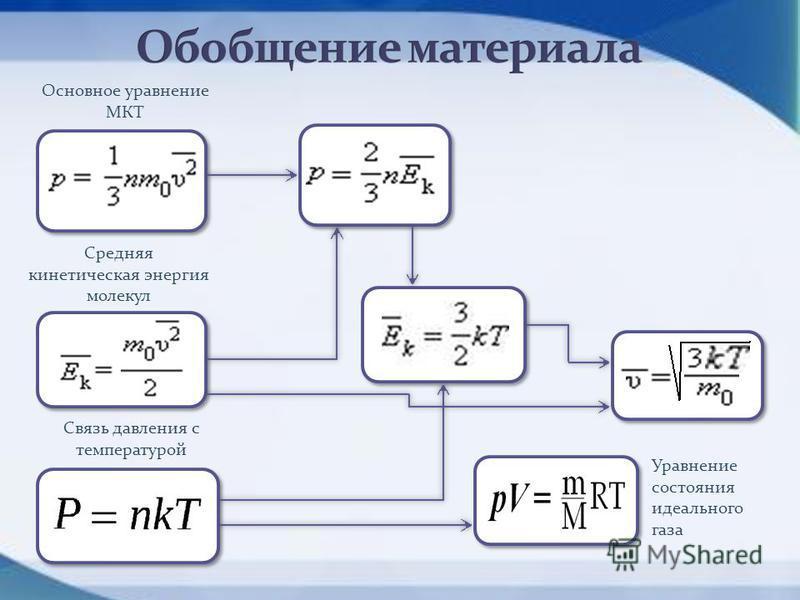 Основное уравнение МКТ Средняя кинетическая энергия молекул Связь давления с температурой Уравнение состояния идеального газа