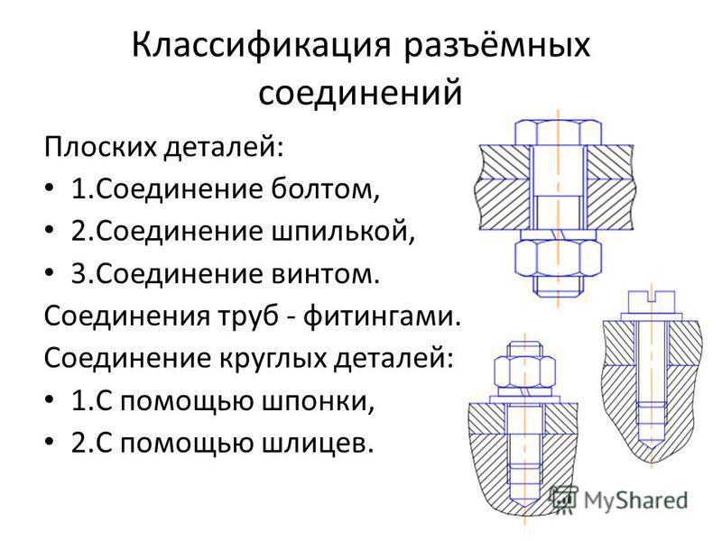 Классификация разъёмных соединений Плоских деталей: 1. Соединение болтом, 2. Соединение шпилькой, 3. Соединение винтом. Соединения труб - фитингами. Соединение круглых деталей: 1. С помощью шпонки, 2. С помощью шлицев.