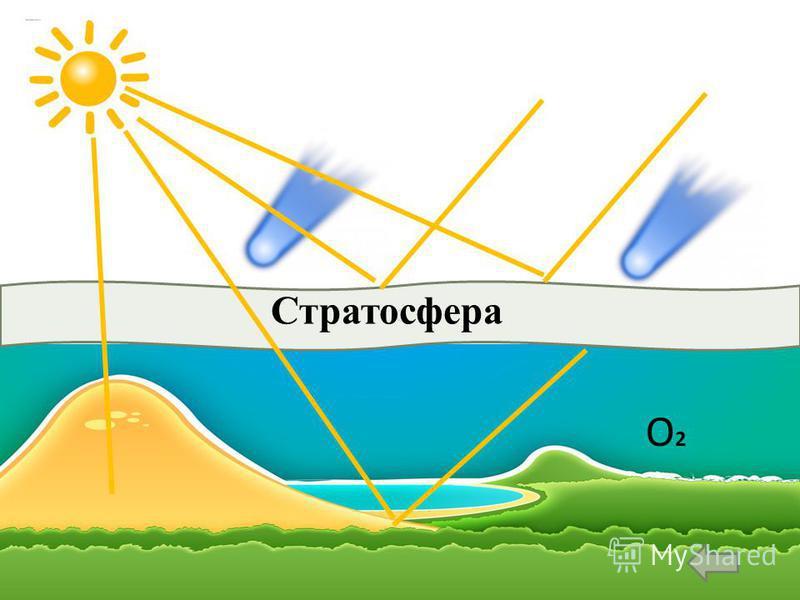 С Стратосфера О2 О2