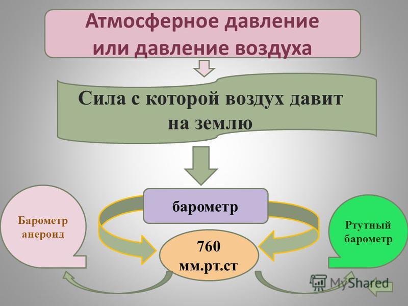 Атмосферное давление или давление воздуха барометр 760 мм.рт.ст Барометр анероид Ртутный барометр Сила с которой воздух давит на землю