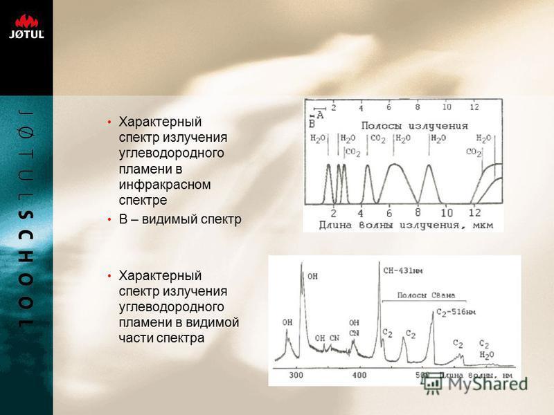 Характерный спектр излучения углеводородного пламени в инфракрасном спектре В – видимый спектр Характерный спектр излучения углеводородного пламени в видимой части спектра