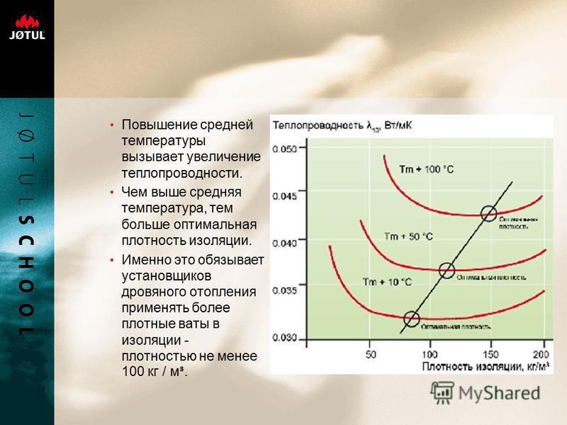 Повышение средней температуры вызывает увеличение теплопроводности. Чем выше средняя температура, тем больше оптимальная плотность изоляции. Именно это обязывает установщиков дровяного отопления применять более плотные ваты в изоляции - плотностью не