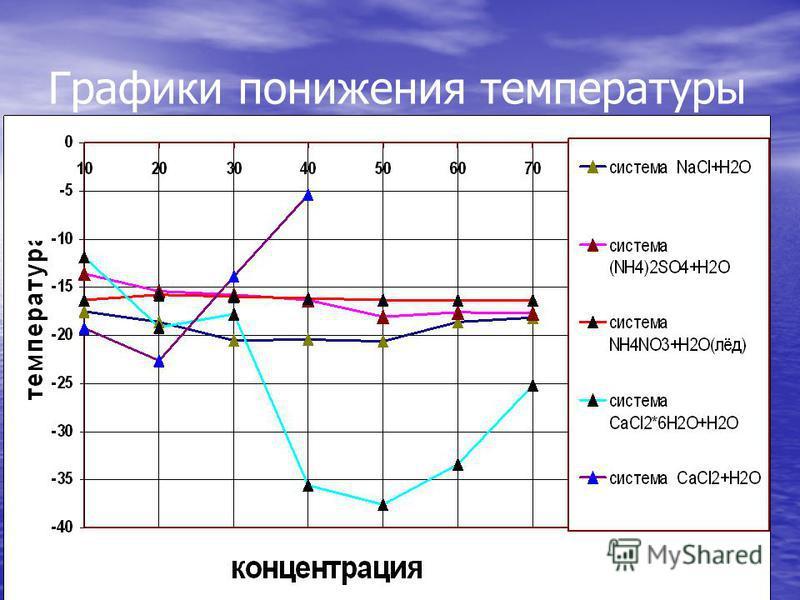 Графики понижения температуры