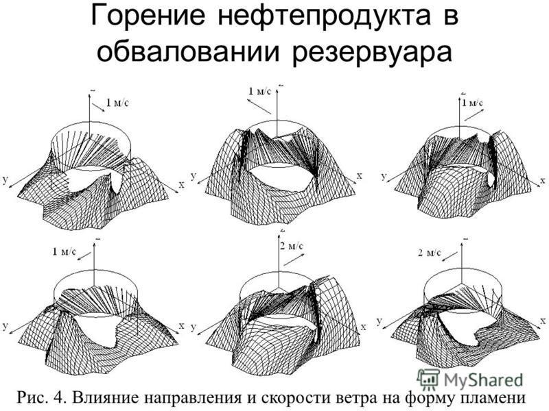 Горение нефтепродукта в обваловании резервуара Рис. 4. Влияние направления и скорости ветра на форму пламени