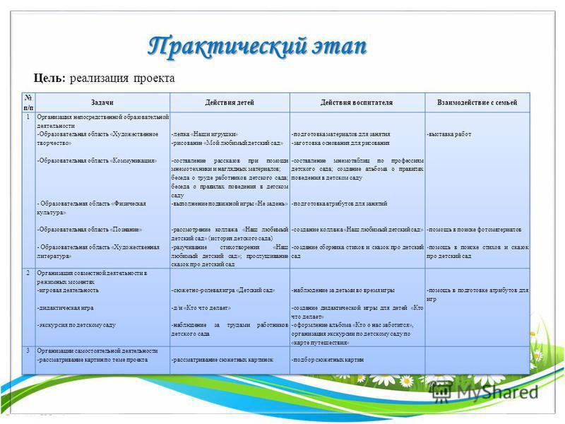 FokinaLida.75@mail.ru Практический этап Цель: реализация проекта