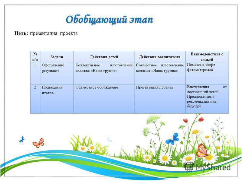 FokinaLida.75@mail.ru Обобщающий этап Цель: презентация проекта