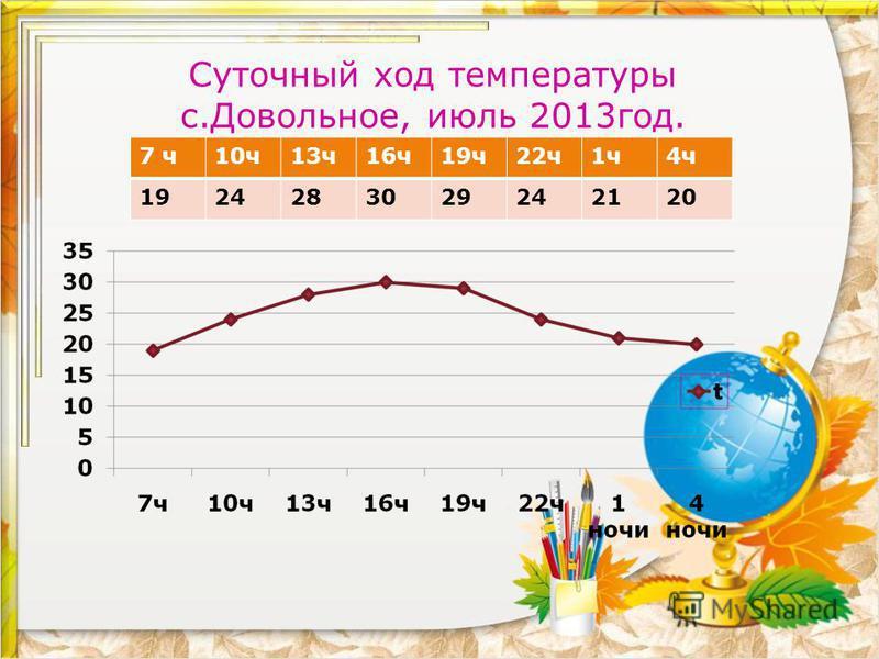 7 ч 10 ч 13 ч 16 ч 19 ч 22 ч 1 ч 4 ч 1924283029242120 Суточный ход температуры с.Довольное, июль 2013 год.