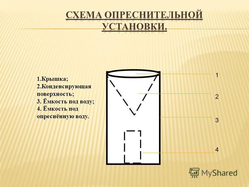 1.Крышка; 2. Конденсирующая поверхность; 3. Ёмкость под воду; 4. Ёмкость под опреснённую воду. 1 2 3 4