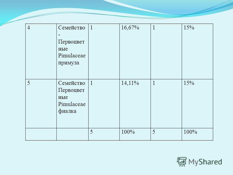 4Семейство - Первоцвет ные Pimulaceae примула 116,67%115% 5Семейство Первоцвет ные Pimulaceae фиалка 114,11%115% 5100%5