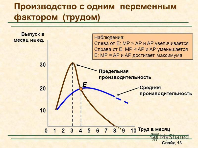 Слайд 13 Средняя производительность Производство с одним переменным фактором (трудом) 8 10 20 Выпуск в месяц на ед. 02345679101 Труд в месяц 30 E Предельная производительность Наблюдения: Слева от E: MP > AP и AP увеличььивается Справа от E: MP < AP