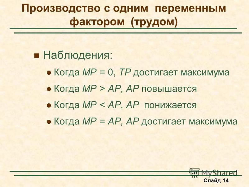 Слайд 14 Наблюдения: Когда MP = 0, TP достигает максимума Когда MP > AP, AP повышается Когда MP < AP, AP понижается Когда MP = AP, AP достигает максимума Производство с одним переменным фактором (трудом)