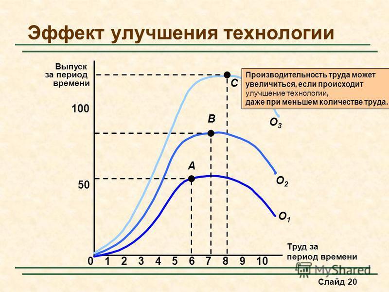 Слайд 20 Эффект улучшения технологии Труд за период времени Выпуск за период времени 50 100 023456789101 A O1O1 C O3O3 O2O2 B Производительность труда может увеличььиться, если происходит улучшение технологии, даже при меньшем количестве труда.