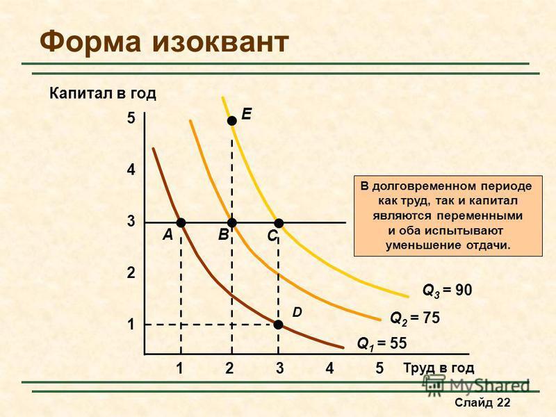 Слайд 22 Форма изоквант Труд в год 1 2 3 4 12345 5 В долговременном периоде как труд, так и капитал являются переменными и оба испытывают уменьшение отдачи. Q 1 = 55 Q 2 = 75 Q 3 = 90 Капитал в год A D B C E