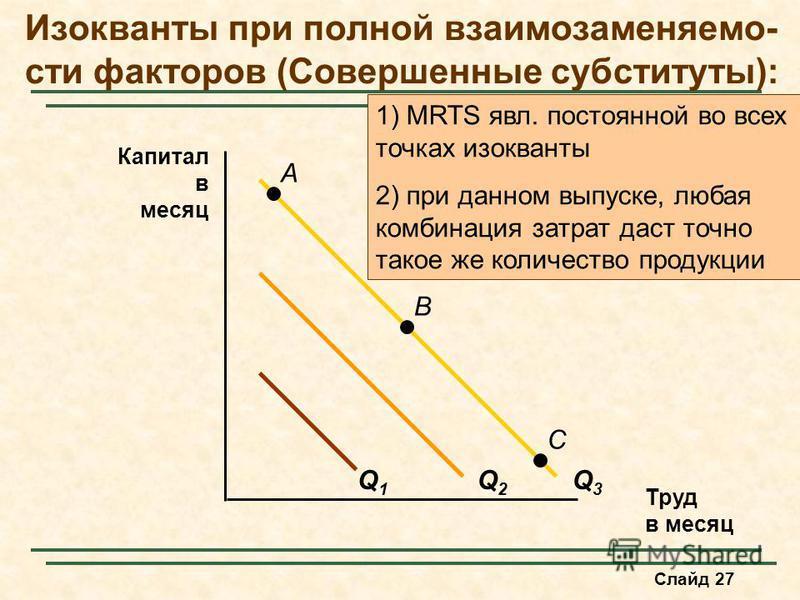 Слайд 27 Изокванты при полной взаимозаменяемости факторов (Совершенные субституты): Труд в месяц Капитал в месяц Q1Q1 Q2Q2 Q3Q3 A B C 1) MRTS явл. постоянноной во всех точках изокванты 2) при данном выпуске, любая комбинация затрат даст точно такое ж