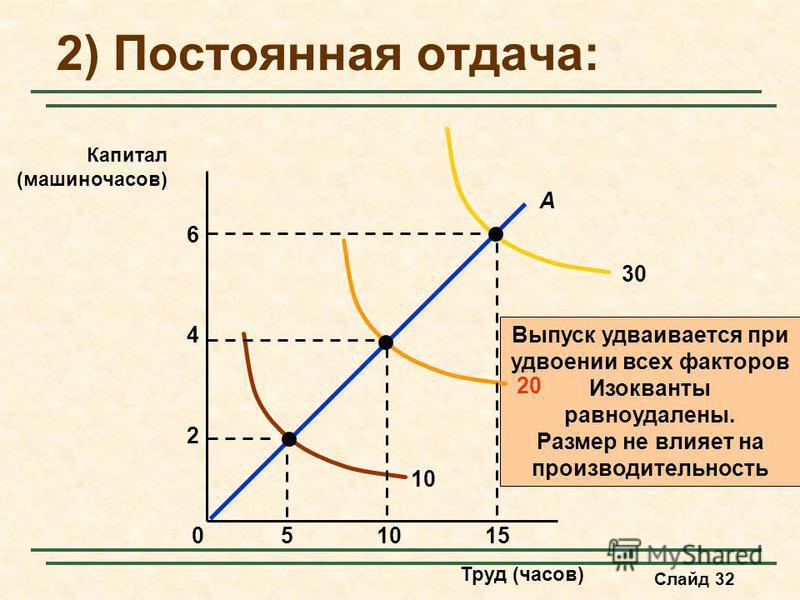 Слайд 32 2) Постоянная отдача: Труд (часов) Капитал (машино-часов) Выпуск удваивается при удвоении всех факторов Изокванты равноудалены. Размер не влияет на производительность 10 20 30 15510 2 4 0 A 6