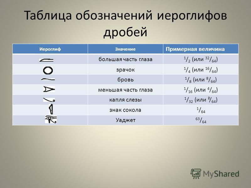 Таблица обозначений иероглифов дробей Иероглиф Значение Примерная величина большая часть глаза 1 / 2 ( или 32 / 64 ) зрачок 1 / 4 (или 16 / 64 ) бровь 1 / 8 ( или 8 / 64 ) меньшая часть глаза 1 / 16 ( или 4 / 64 ) капля слезы 1 / 32 ( или ²/ 64 ) зна