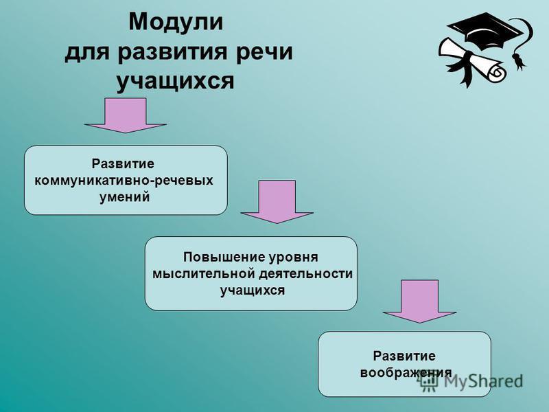 Модули для развития речи учащихся Развитие коммуникативно-речевых умений Повышение уровня мыслительной деятельности учащихся Развитие воображения