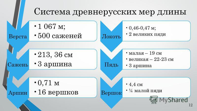 Система древнерусских мер длины Верста 1 067 м; 500 саженей Сажень 213, 36 см 3 аршина Аршин 0,71 м 16 вершков Локоть 0,46-0,47 м; 2 великих пяди Пядь малая – 19 см великая – 22-23 см 3 аршина Вершок 4,4 см ¼ малой пяди 12