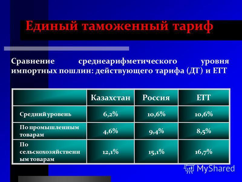 Единый таможенный тариф Сравнение среднеарифметического уровня импортных пошлин: действующего тарифа (ДТ) и ЕТТ Казахстан РоссияЕТТ Средний уровень 6,2%10,6% По промышленным товарам 4,6%9,4%8,5% По сельскохозяйственным товарам 12,1%15,1%16,7%