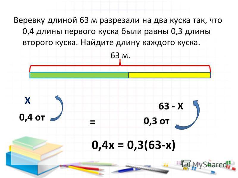 Веревку длиной 63 м разрезали на два куска так, что 0,4 длины первого куска были равны 0,3 длины второго куска. Найдите длину каждого куска. 63 м. Х 63 - Х 0,4 от = 0,3 от 0,4 х = 0,3(63-х)