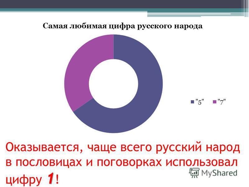 1 Оказывается, чаще всего русский народ в пословицах и поговорках использовал цифру 1 !