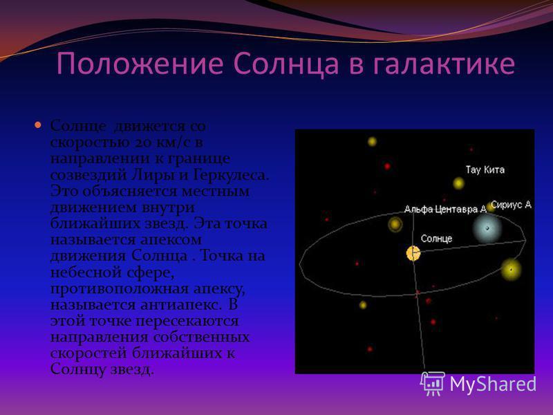 Положение Солнца в галактике Солнце движется со скоростью 20 км/с в направлении к границе созвездий Лиры и Геркулеса. Это объясняется местным движением внутри ближайших звезд. Эта точка называется апексом движения Солнца. Точка на небесной сфере, про