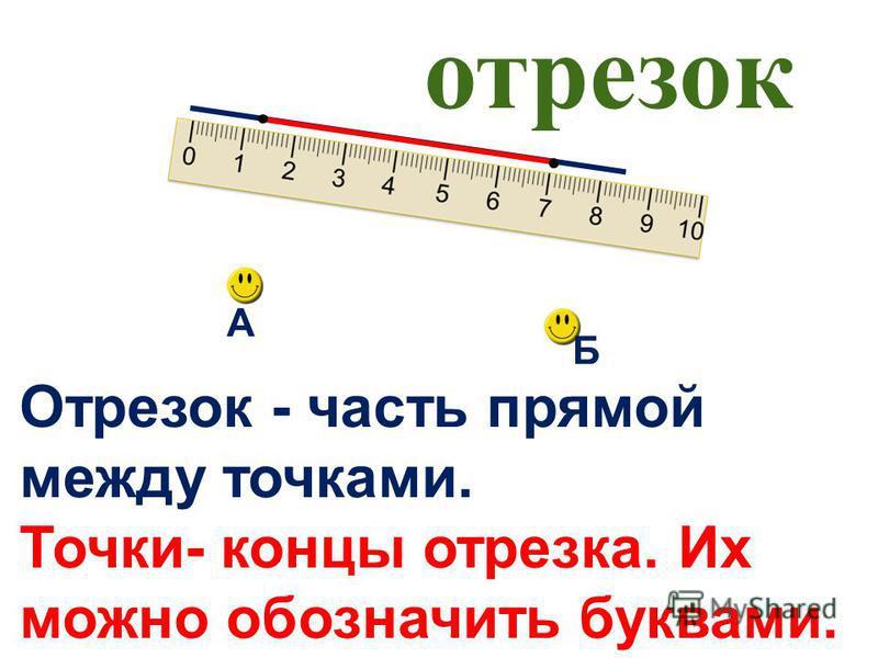 отрезок Отрезок - часть прямой между точками. Точки- концы отрезка. Их можно обозначить буквами. А Б