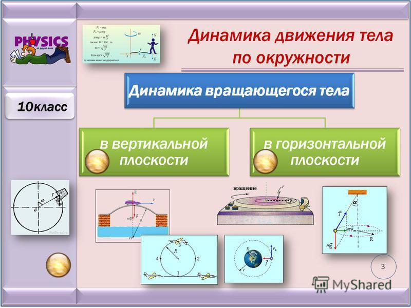 Динамика движения тела по окружности 10 класс 3