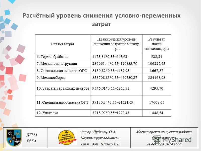 Статья затрат Планируемый уровень снижения затрат по методу, грн Результат после снижения, грн 6. Термообработка 1173,86*0,55=645,62528,24 7. Металлоконструкции 236061,44*0,55=129833,79106227,65 8. Специальная оснастка ОГС8150,82*0,55=4482,953667,87