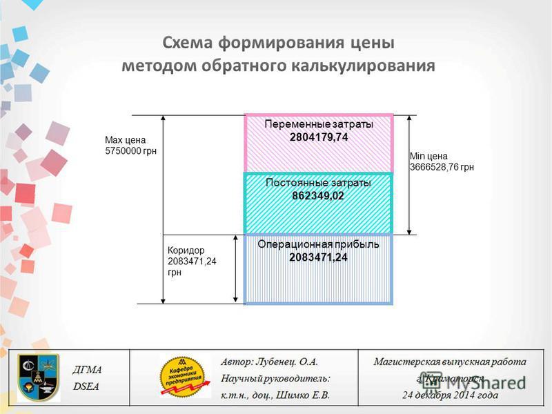 Коридор 2083471,24 грн Max цена 5750000 грн Min цена 3666528,76 грн Переменные затраты 2804179,74 Постоянные затраты 862349,02 Операционная прибыль 2083471,24