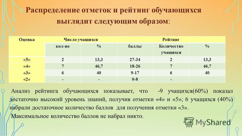 Распределение отметок и рейтинг обучающихся выглядит следующим образом: Оценка Число учащихся Рейтинг кол-во%баллы Количество учащихся % «5»213,327-34213,3 «4»746,718-26746,7 «3»6409-17640 «2»--0-8- Анализ рейтинга обучающихся показывает, что -9 учащ