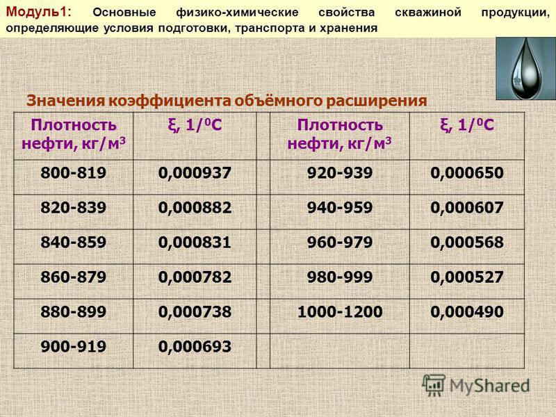 Плотность нефти, кг/м 3 ξ, 1/ 0 СПлотность нефти, кг/м 3 ξ, 1/ 0 С 800-8190,000937920-9390,000650 820-8390,000882940-9590,000607 840-8590,000831960-9790,000568 860-8790,000782980-9990,000527 880-8990,0007381000-12000,000490 900-9190,000693 Значения к