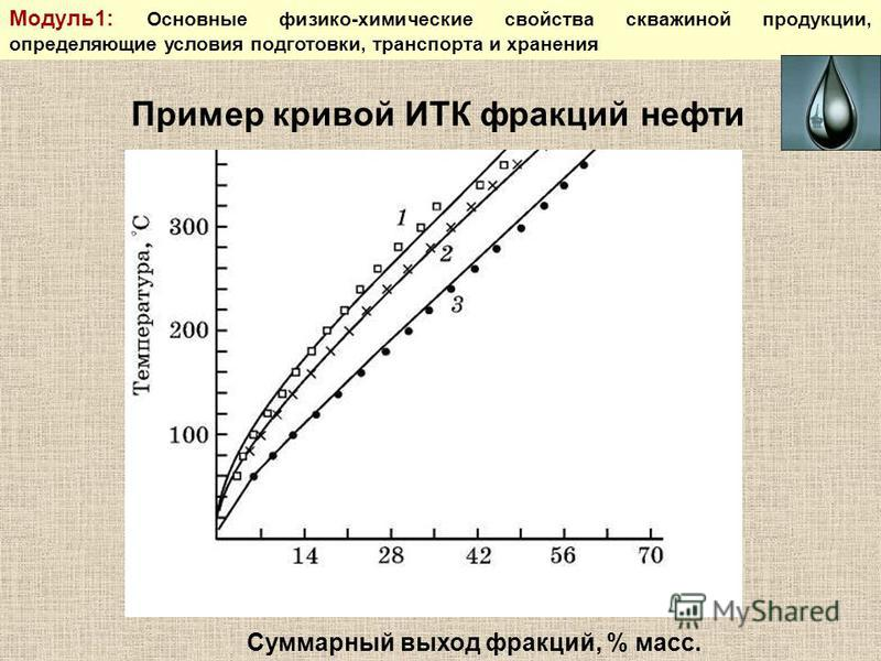 Суммарный выход фракций, % масс. Пример кривой ИТК фракций нефти Модуль 1: Основные физико-химические свойства скважиной продукции, определяющие условия подготовки, транспорта и хранения