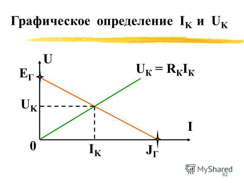 61 RKRK IKIK b UKUK a RГRГ IKIK UKUK RKRK a b ЕГЕГ Таким образом: А А - активный двухполюсник, содержащий источники ЭДС и тока