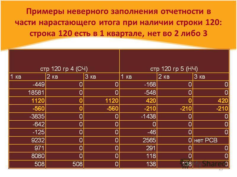 23 Примеры неверного заполнения отчетности в части нарастающего итога при наличии строки 120: строка 120 есть в 1 квартале, нет во 2 либо 3