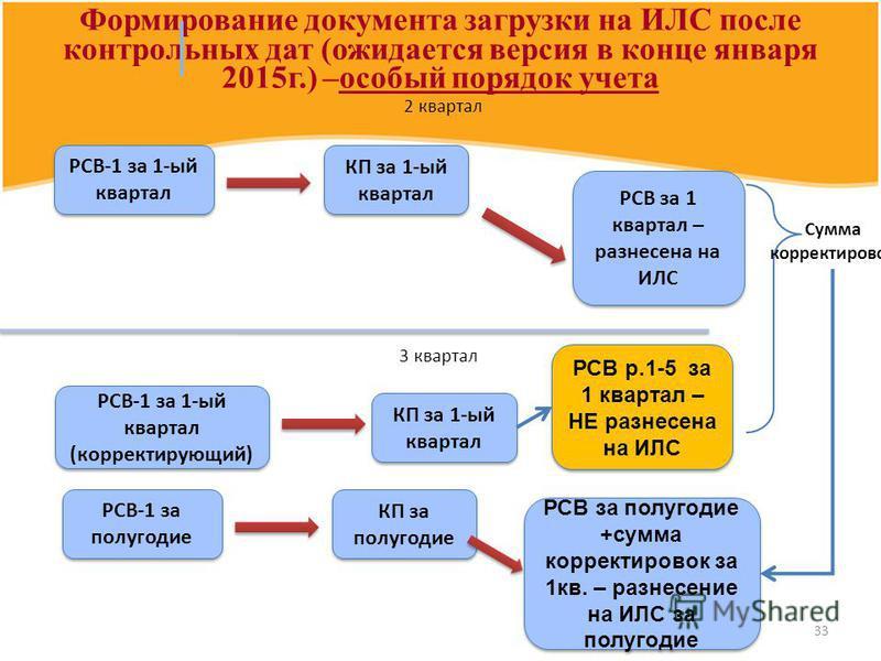 33 Формирование документа загрузки на ИЛС после контрольных дат (ожидается версия в конце января 2015 г.) –особый порядок учета РСВ-1 за 1-ый квартал КП за 1-ый квартал РСВ за 1 квартал – разнесена на ИЛС РСВ-1 за 1-ый квартал (корректирующий) КП за
