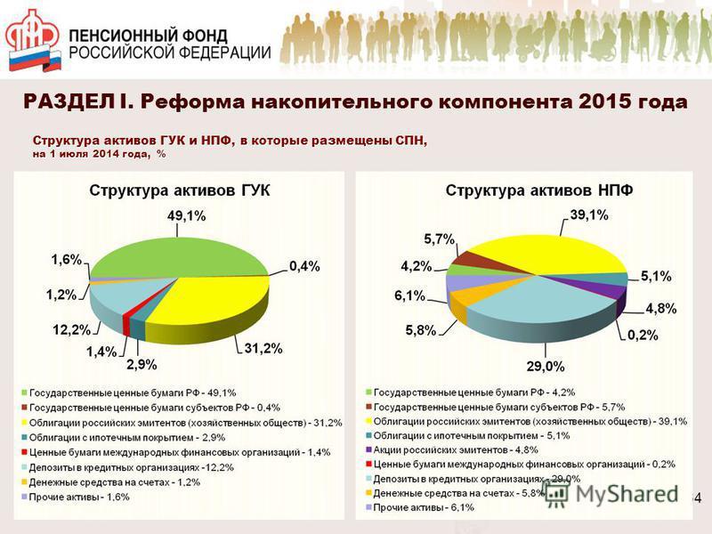 64 Структура активов ГУК и НПФ, в которые размещены СПН, на 1 июля 2014 года, % 64 РАЗДЕЛ I. Реформа накопительного компонента 2015 года