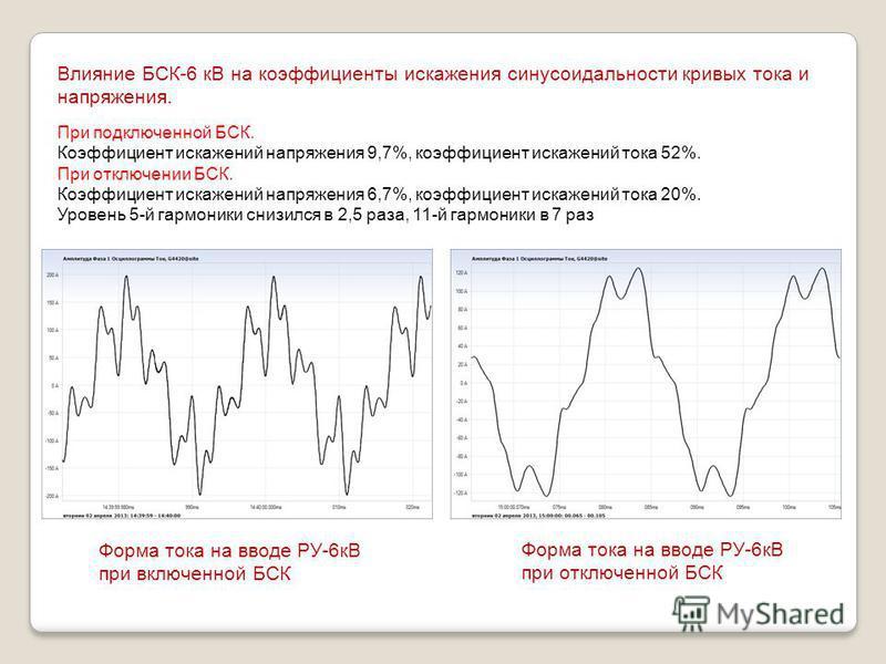 Влияние БСК-6 кВ на коэффициенты искажения синусоидальности кривых тока и напряжения. При подключенной БСК. Коэффициент искажений напряжения 9,7%, коэффициент искажений тока 52%. При отключении БСК. Коэффициент искажений напряжения 6,7%, коэффициент